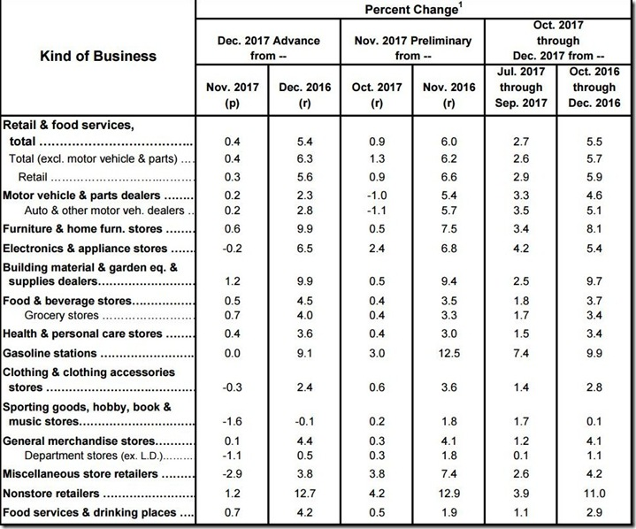 December 2017 retail sales table