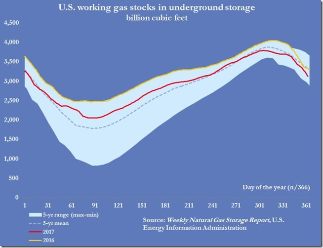 January 5 2018 natural gas supplies as of December 29th