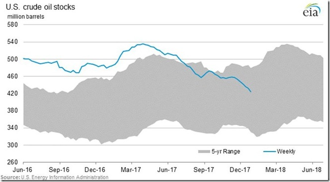 January 6 2018 crude oil supplies as of December 29