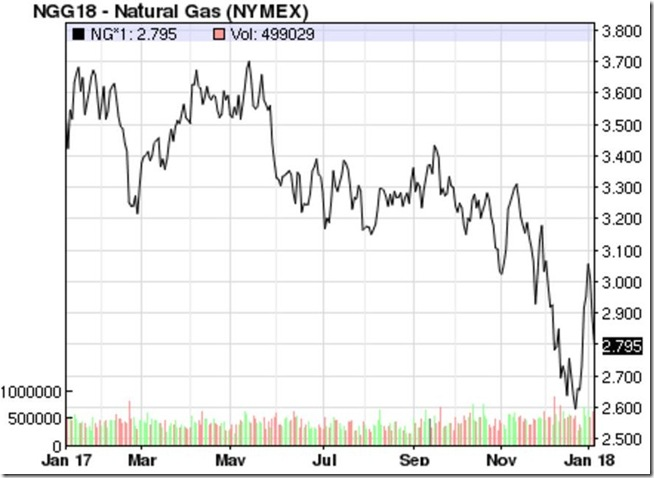 January 6 2018 natural gas prices
