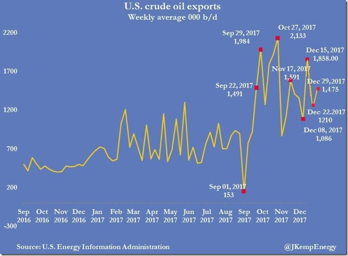 January 6th 2017 crude exports as of December 29
