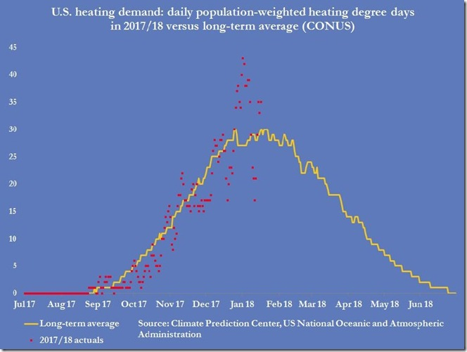 January 19 2018 heating demand week ending Jan 12