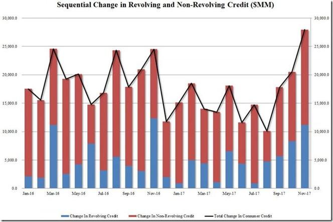 November 2017 consumer credit