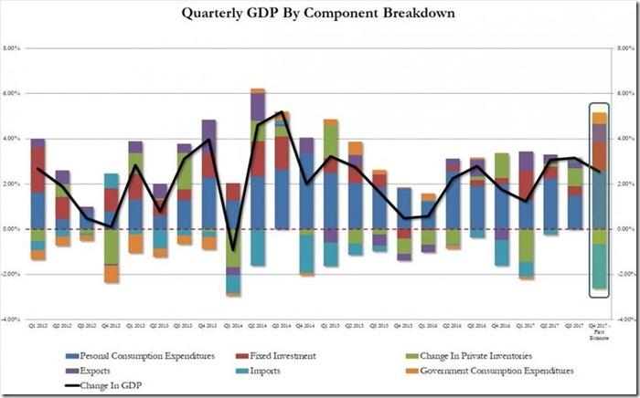 Q4 2018 GDP