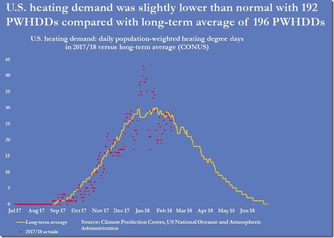 February 16 2018 heating demand for week ending February 9th