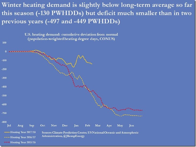 February 16 2018 seasonal heating demand as of February 9th