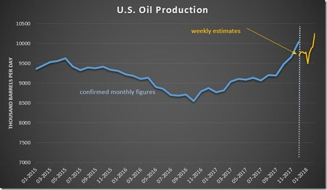 February 9  2018 oil production as of February 2