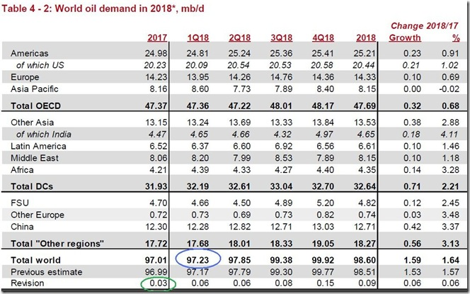 January 2018 OPEC report 2018 global oil demand