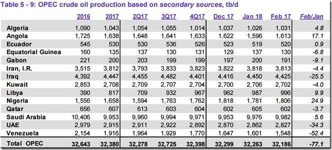 February 2018 OPEC crude output via secondary sources