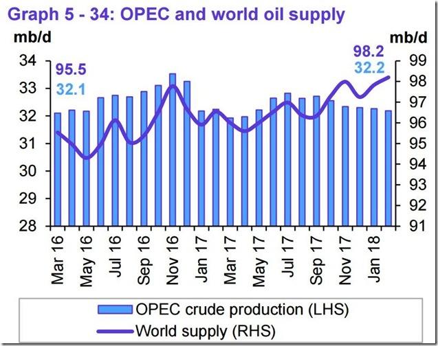 February 2018 OPEC report global oil supply