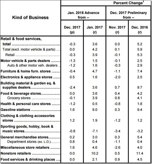 January 2018 retail sales table