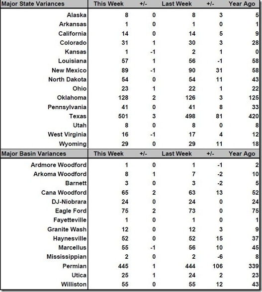 April 13 2018 rig count summary
