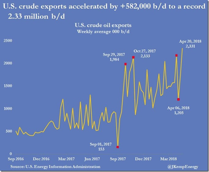 April 25th 2018 crude oil exports as of April 20th