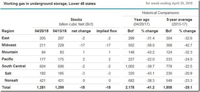 April 28 2018 natural gas storage report April 20 week