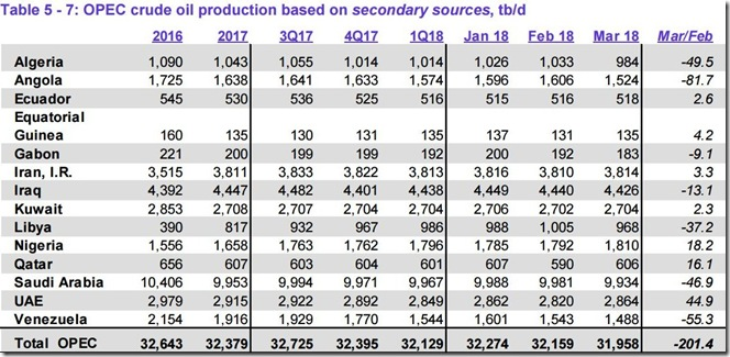 March 2018 OPEC crude output via secondary sources