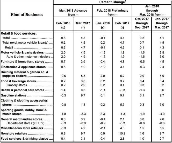 March 2018 retail sales table