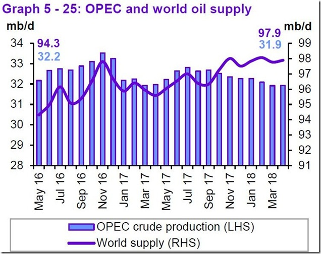 April 2018 OPEC report global oil supply
