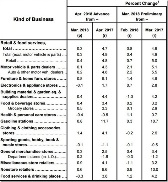 April 2018 retail sales table