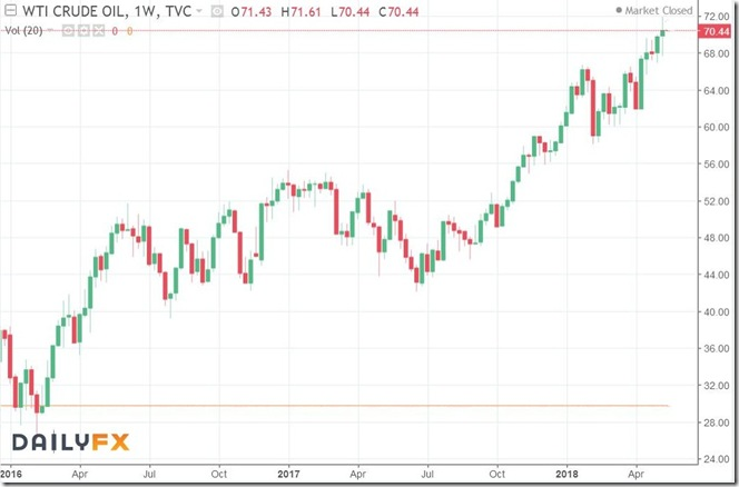 May 12 2018 - oil prices past 2 years