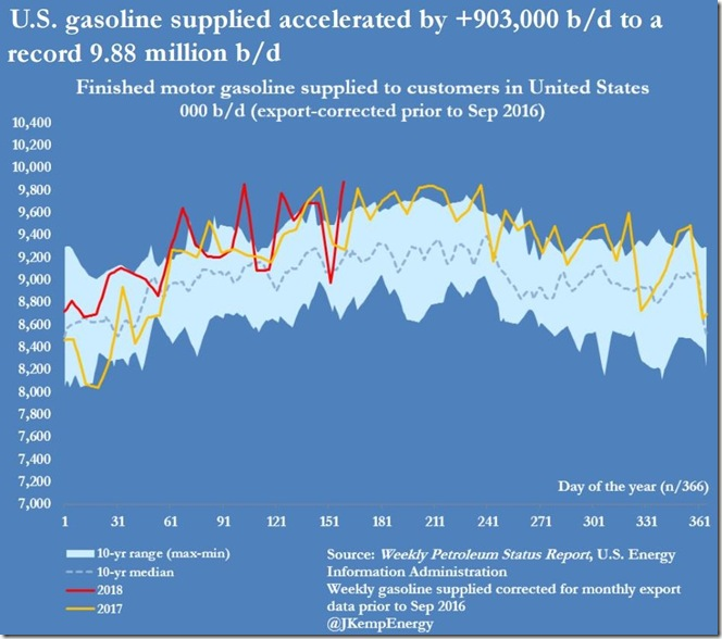 June 13 2018 gasoline supplied as of June 8
