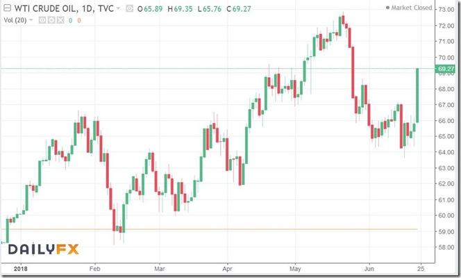 June 23 2018 oil prices