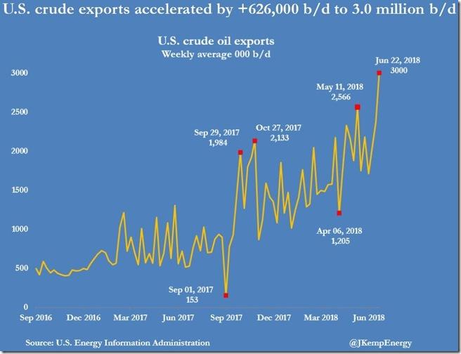 June 27 2018 crude exports week ending June 23rd