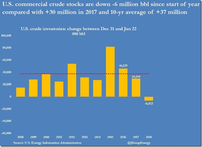 June 27 2018 year to date crude supplies as of June 23rd