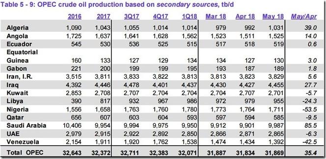 May 2018 OPEC crude output via secondary sources