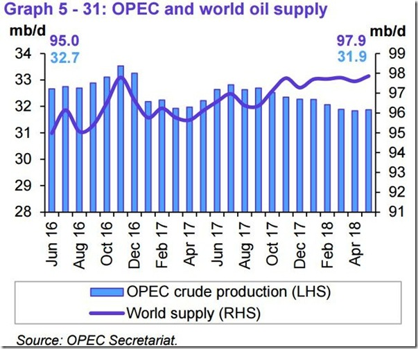May 2018 OPEC report global oil supply