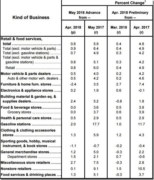 May 2018 retail sales table
