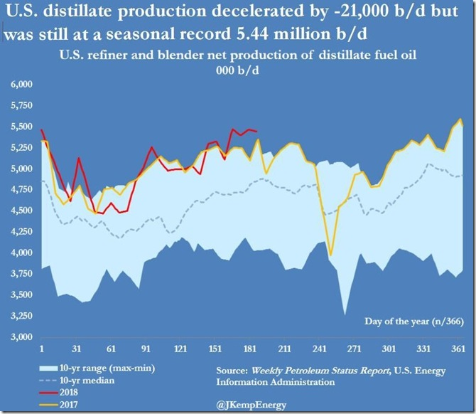 July 11 2018 distillates production thru July 6h