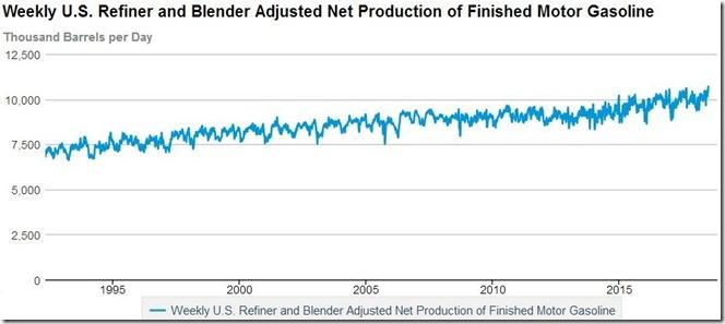 July 11 2018 gasoline production thru July 6h