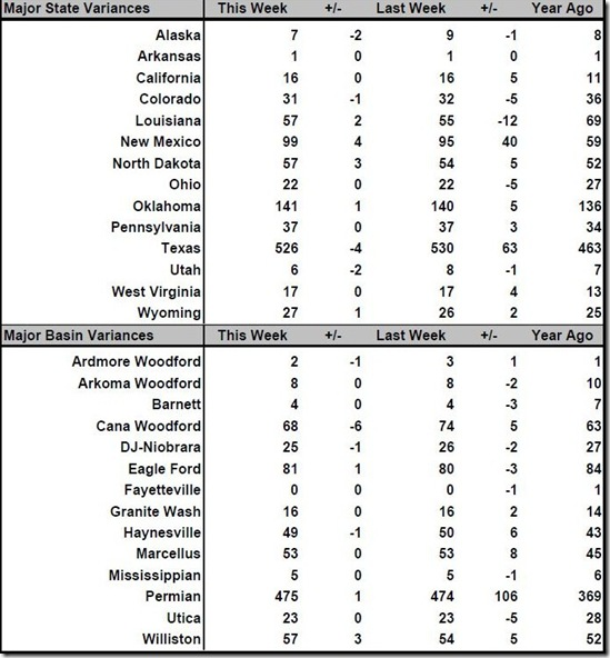 July 6 2018 rig count summary