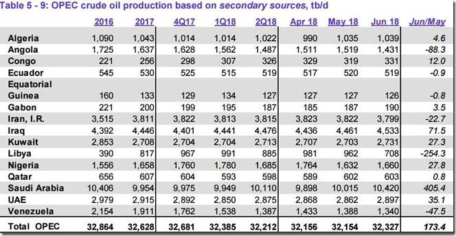 June 2018 OPEC crude output via secondary sources