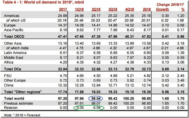 June 2018 OPEC report 2018 global oil demand