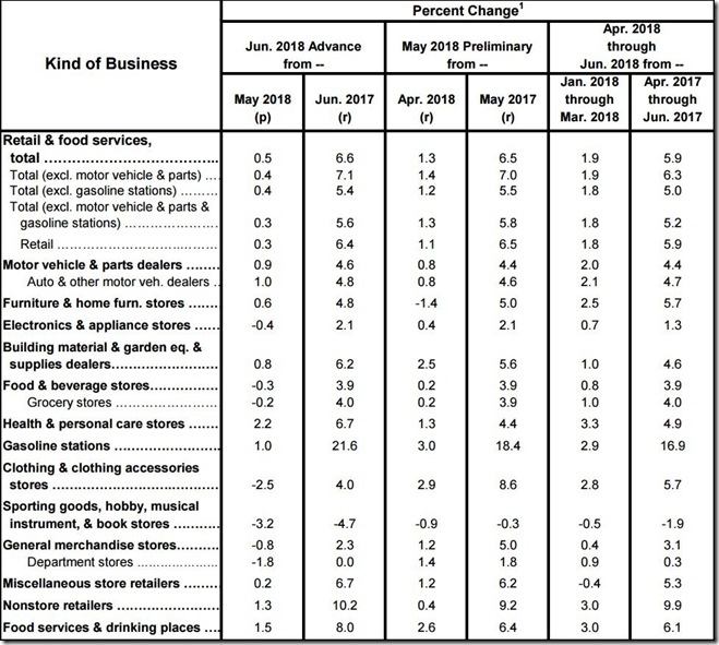 June 2018 retail sales table