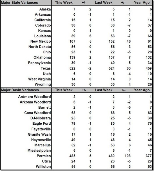 August 10 2018 rig count summary