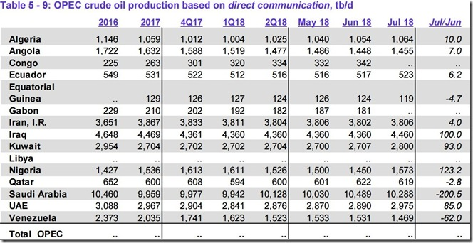 July 2018 OPEC crude output as self reported