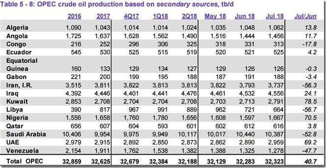 July 2018 OPEC crude output via secondary sources