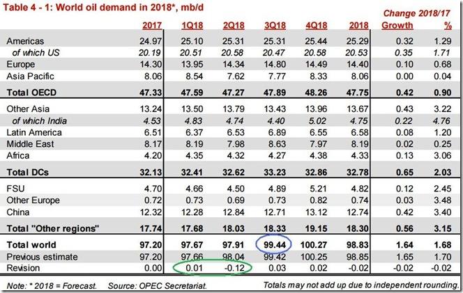July 2018 OPEC report global oil demand