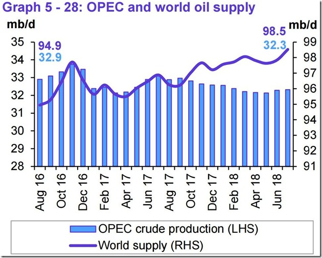July 2018 OPEC report global oil supply