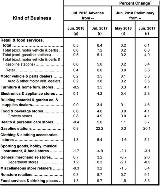 July 2018 retail sales table