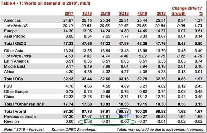 August 2018 OPEC report global oil demand