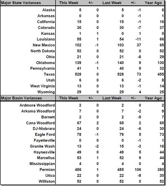 August 31 2018 rig count summary