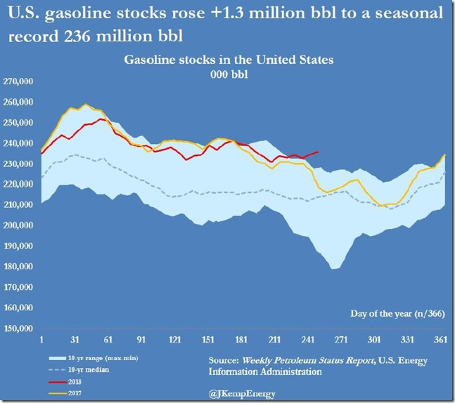 September 13 2018 gasoline supply as of Sept 7