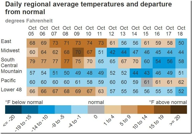October 19 2018 average regional temperatures