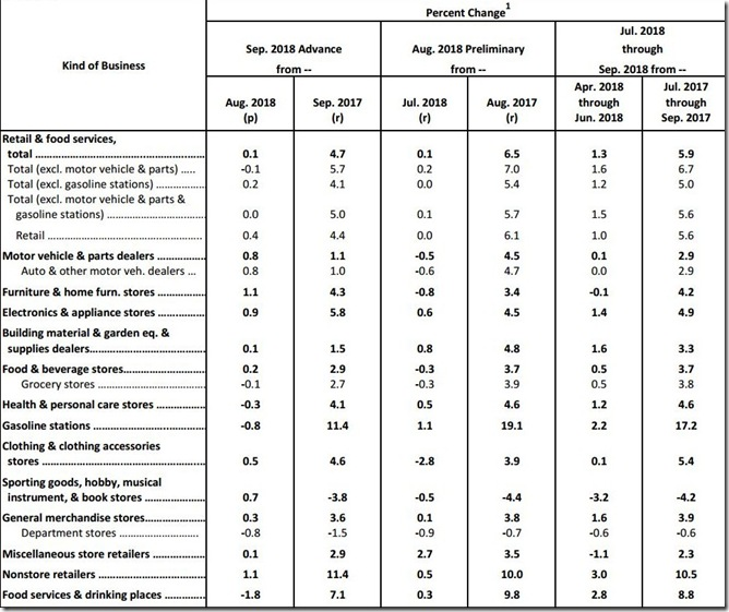 September 2018 retail sales table