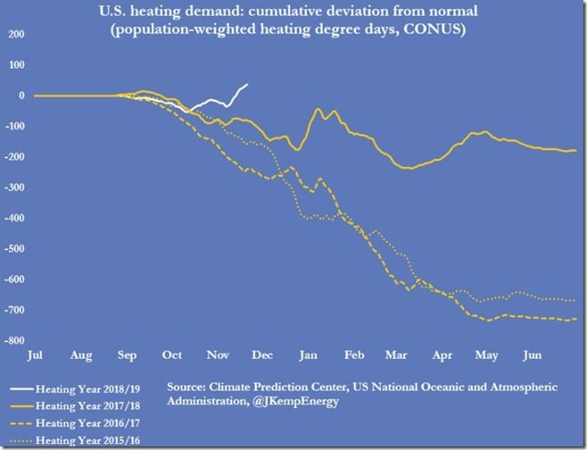 November 23 2018 heating demand deviation from normal