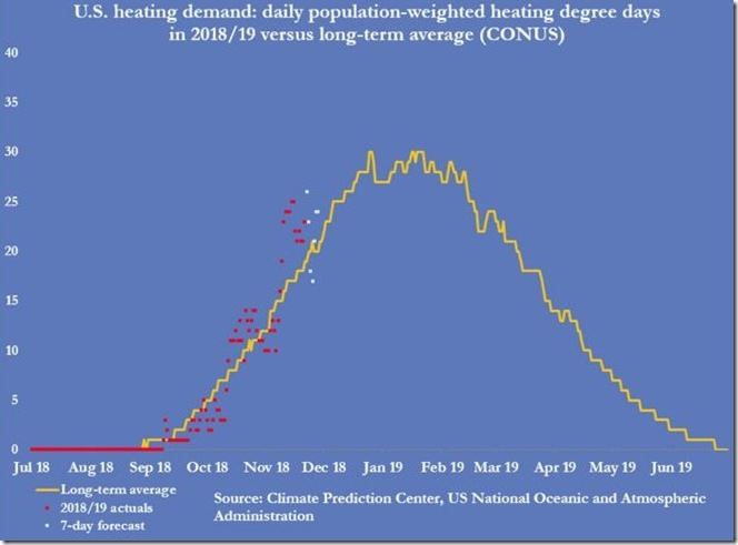 November 23 2018 population weighted heating demand