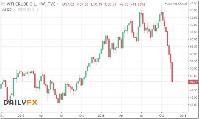 November 24 2018 weekly oil prices